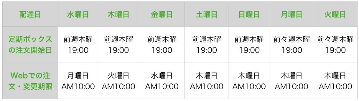 定期ボックスの配達日・注文開始日・注文期限